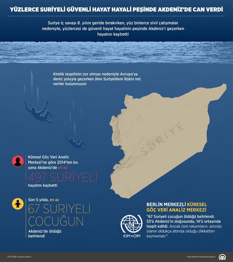 """""""الهجرة الدولية"""" تعمل على توثيق ضحايا البحر المتوسط من السوريين"""